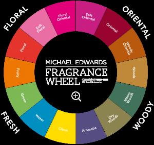 Wiel parfums